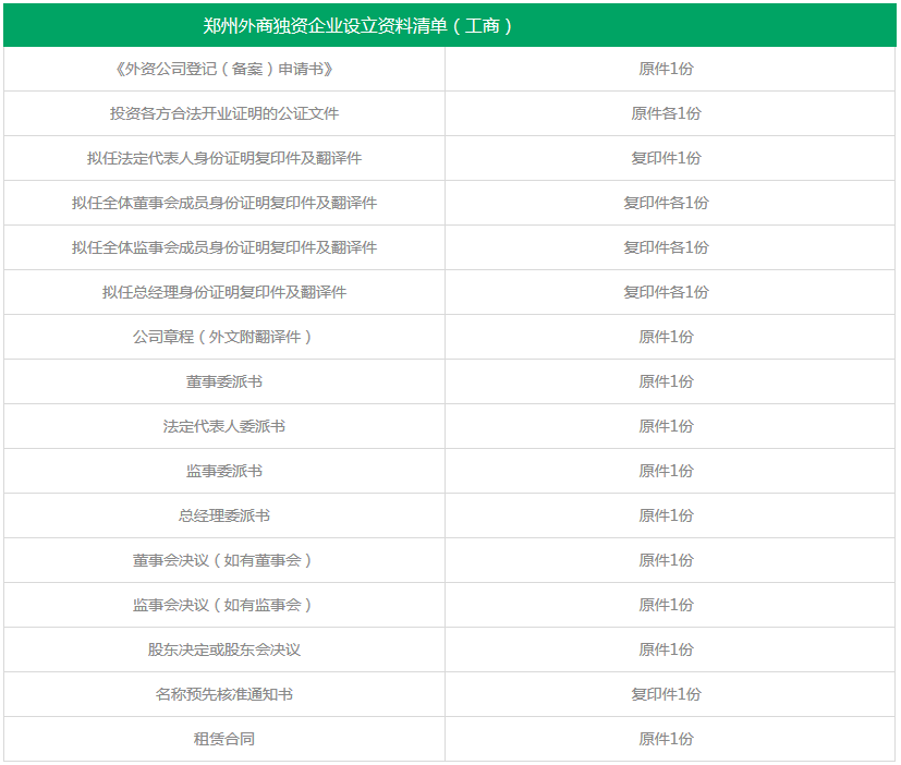 郑州自贸区中外合资公司注册资料清单